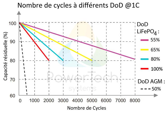 PowerBrick 48V-25Ah - Nombre de cycles estimés en fonction de la profondeur de décharge (DoD)
