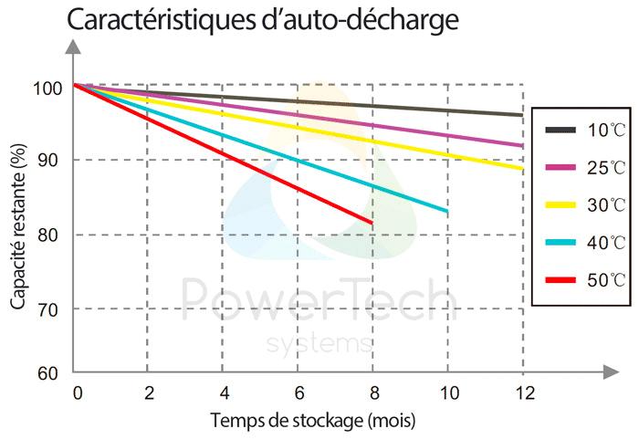 PowerBrick 24V-50Ah - Auto-décharge en fonction du temps et de la température ambiante